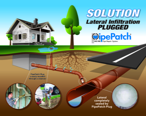 Solutions - Lateral Infiltratrion PLUGGED - PipePatch